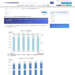 国内アイウエア小売市場に関する調査を実施(2018年)
