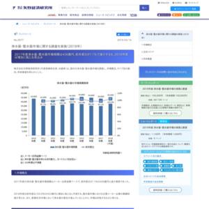 浄水器・整水器市場に関する調査を実施(2018年)