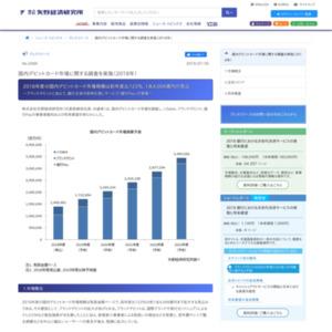国内デビットカード市場に関する調査を実施(2018年)