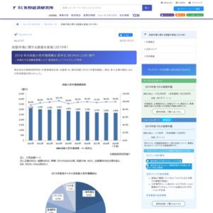 呉服市場に関する調査を実施(2019年)