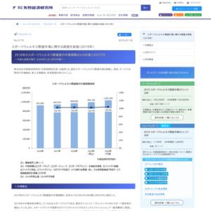 スポーツウェルネス関連市場に関する調査を実施(2019年)