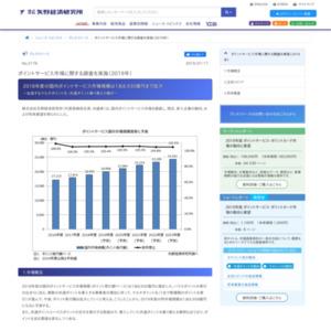 ポイントサービス市場に関する調査を実施(2019年)