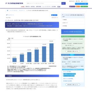 バーチャルキー世界市場に関する調査を実施(2019年)