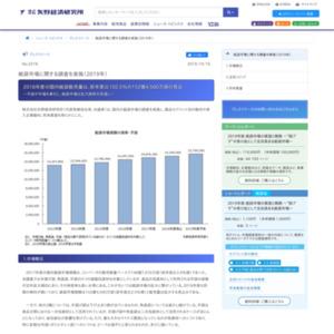 紙袋市場に関する調査を実施(2019年)