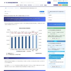 健康食品受託製造市場に関する調査を実施(2019年)