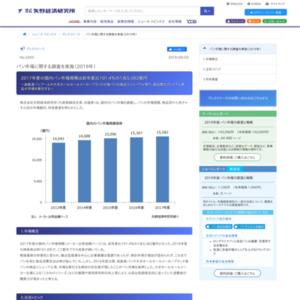 パン市場に関する調査を実施(2019年)