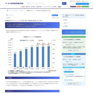 医療周辺アウトソーシング市場に関する調査を実施(2019年)