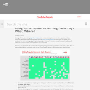 Geographic Trends in Gaming: Who Plays What, Where?