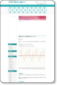 平成31年・令和元年(2019年)九星気学の運勢グラフ無料公開 占いから学ぶ生き方